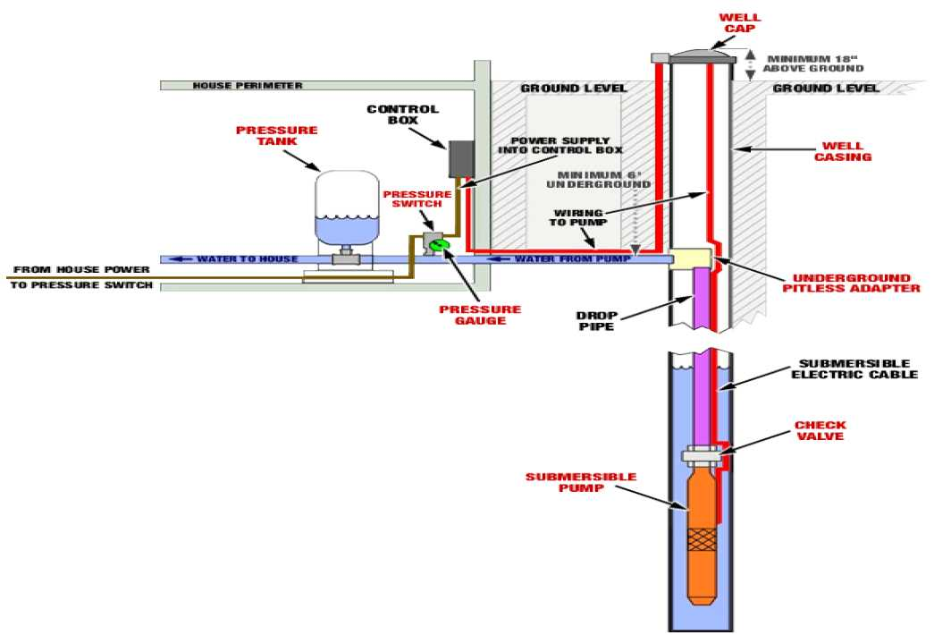 Diagram of well water system Piping Diagram Symbols Typical Boiler Installation Diagram Residential Boiler Diagram